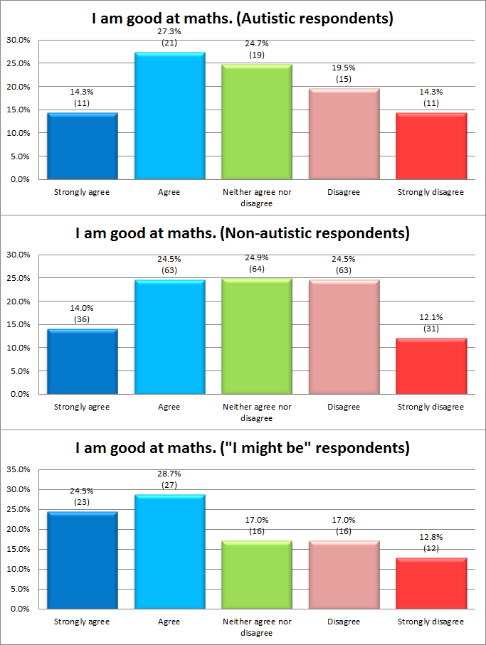 At this sample size, the difference between the first two graphs is negligible. Probably the third too.