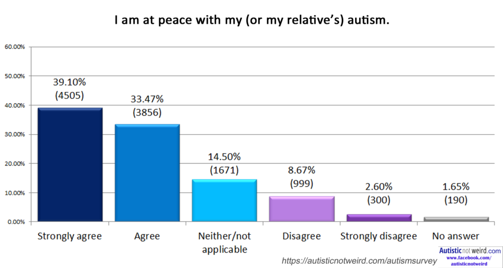 11521 People Answered This Autism Survey Warning The Results May