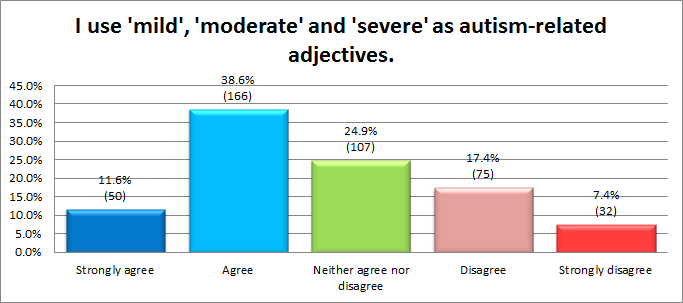 I didn't bother splitting the respondents here. The autistic respondents tended to agree slightly less, but by and large most separate charts looked like this one.