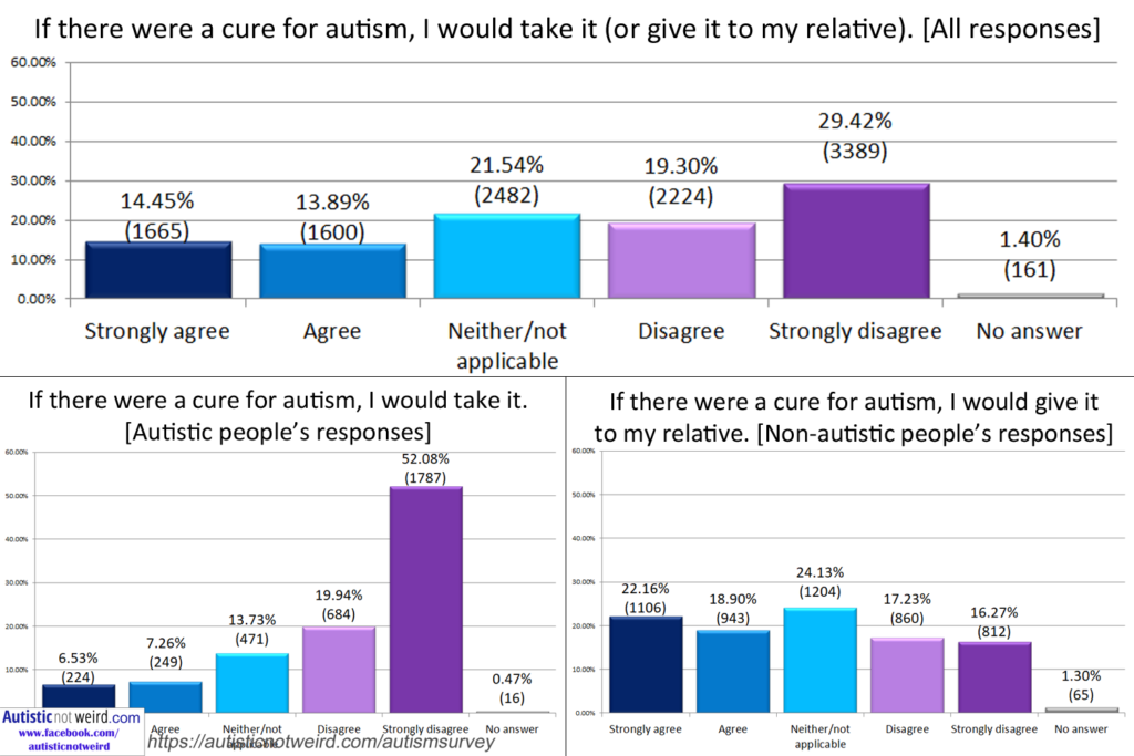 11,521 people answered this autism survey  Warning: the