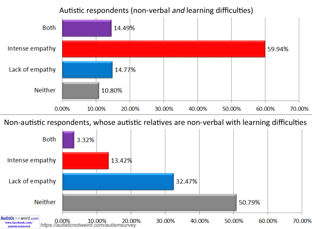 Study Points To More Reliable Autism >> 11 521 People Answered This Autism Survey Warning The Results May