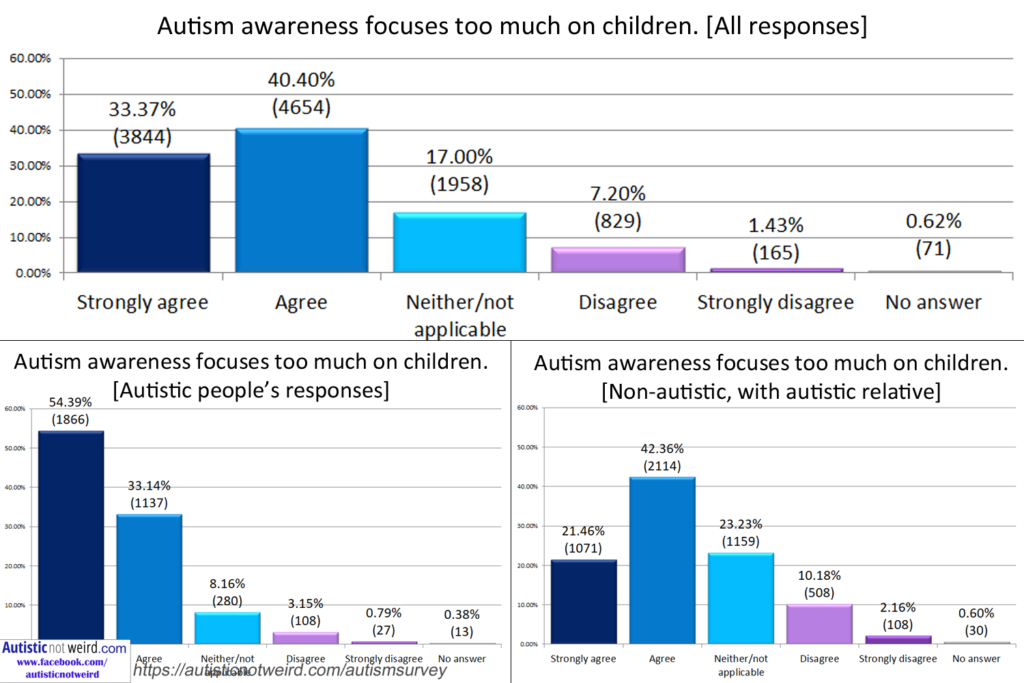 Why Autism Prevalence At 25 Isnt >> 11 521 People Answered This Autism Survey Warning The Results May